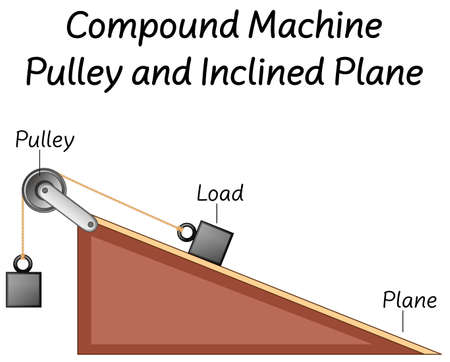 Science compound machine pulley and inclined plane diagrams illustration