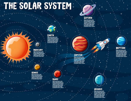 Planets of the solar system information infographic illustration 矢量图像