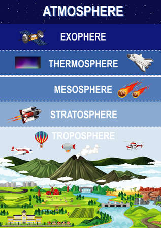 Layers of earths atmosphere for education illustration
