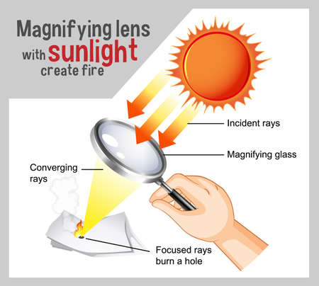 Magnifying lens with sunlight create fire diagram for education illustration