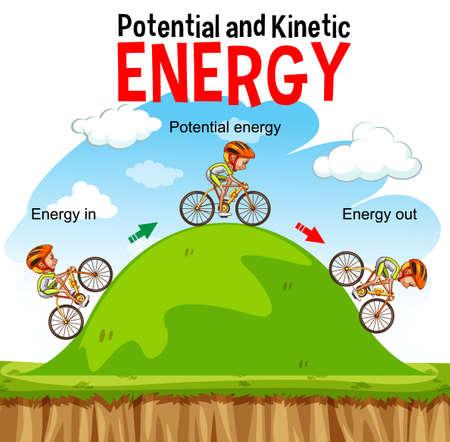Potential and kinetic energy diagram illustration Ilustracje wektorowe
