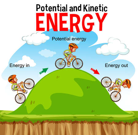 Potential and kinetic energy diagram illustration
