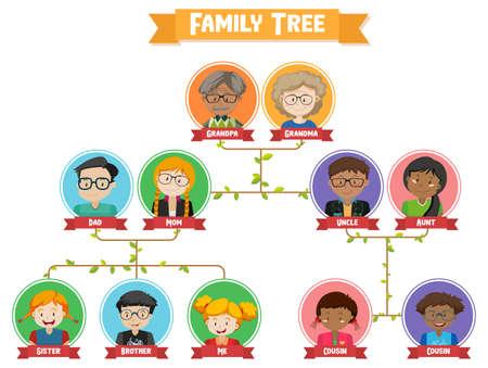 Diagram showing three generation family tree illustration Vecteurs