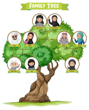 Diagram showing three generation of Arab family illustration
