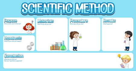 Scientific method worksheet template illustration