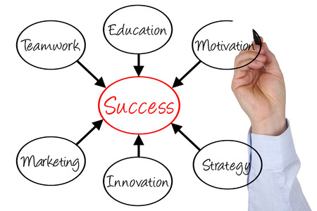 Businessman sketching diagram success in business with teamwork, education, marketing and innovation
