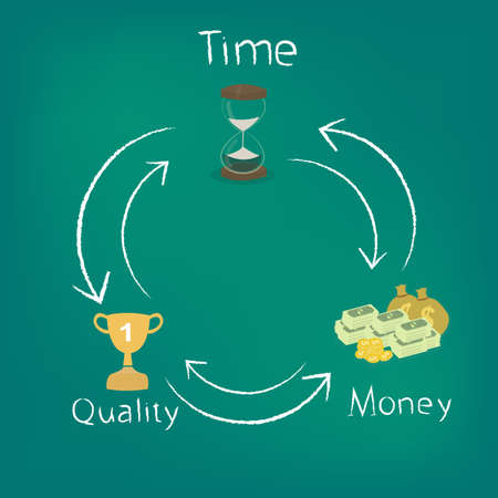 concept of time, quality and money  Vector