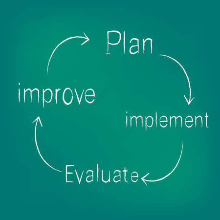 improve: improvement circle of plan - implement - evaluate - improve Illustration