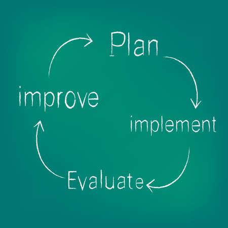 implement: improvement circle of plan - implement - evaluate - improve Illustration