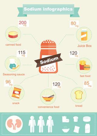 salt: infographic of sodium