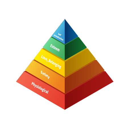 needs: Maslow pyramid with five levels hierarchy of needs in flat colours Illustration