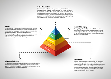 Maslows hierarchy, infographic with explanation text, illustraion