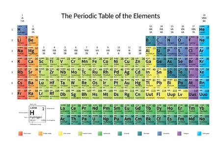 Brillant Tableau périodique coloré des éléments avec la masse atomique, électronégativité et 1er énergie d'ionisation, isolé sur blanc