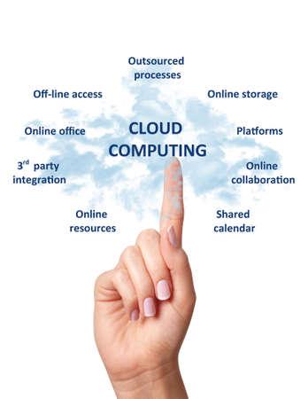 Conceito de conectividade A computação em nuvem, tecnologia, branca, fundo