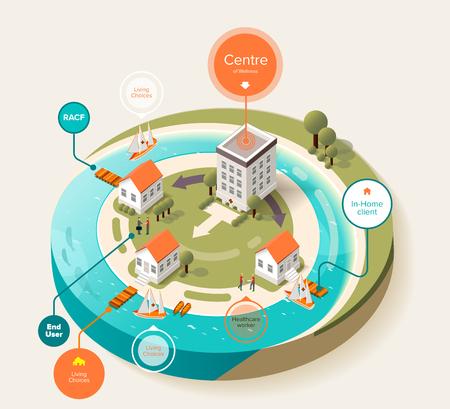 edificios: infografía isométricos para proporcionar servicios médicos del edificio del hospital al cliente de la casa cerca de la costa con los barcos de vela a los pontones para la publicidad, materiales impresos, folletos, juegos, sitios web Vectores