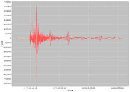sismográfo: Un terremoto Gráfico rojo con la escala y la rejilla Foto de archivo