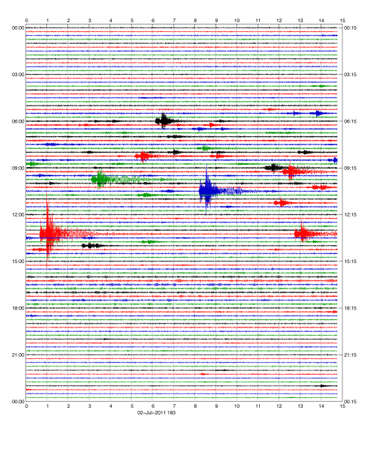 seismic: Seismogram of 24 hours with lots of colored seismic events Stock Photo