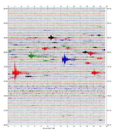 sismográfo: Sismograma de 24 horas con una gran cantidad de eventos sísmicos de colores