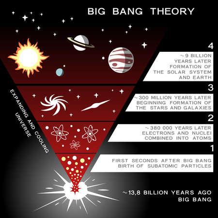 Universe evolution infographic elements