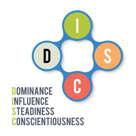DISC, Dominance Influence Steadiness Conscientiousness acronym. Business and education concept. Vector illustration