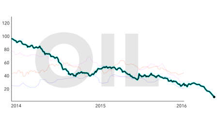 litre: Chart Simulation of Oil Price Drop between 2014 and 2016 Illustration
