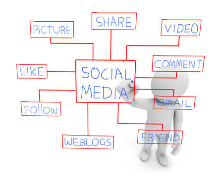 Social media mind map with networking concept words photo