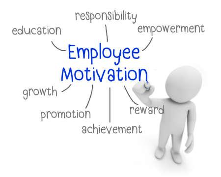 induce: employee motivation text ,business man writing employee motivation concept ,Man explain the meaning of employee motivation  , 3d rendering