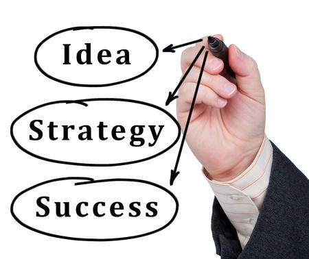 fix: Slova nápad, strategie a úspěch napsané v značku na skle. Obchodní koncept.