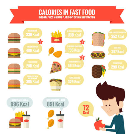 food to eat: Calories in fast food infographics, flat design.