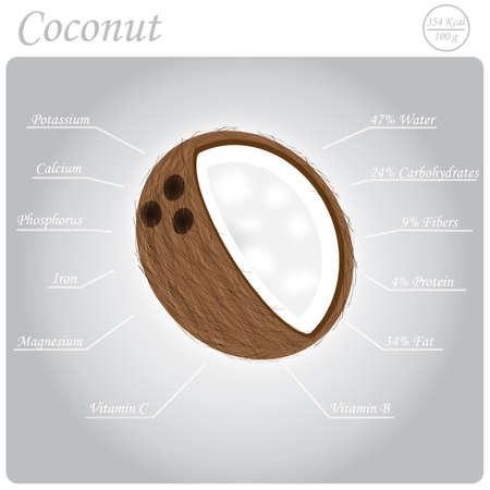nutritional: Nutritional composition of the Coconut