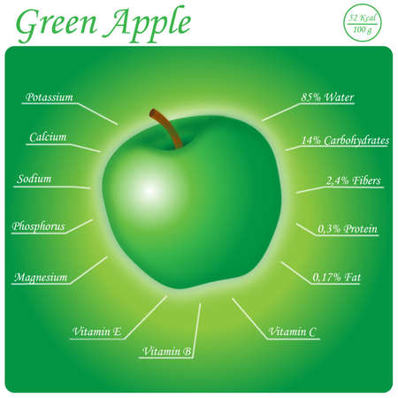 nutritional: Nutritional composition of the Green Apple
