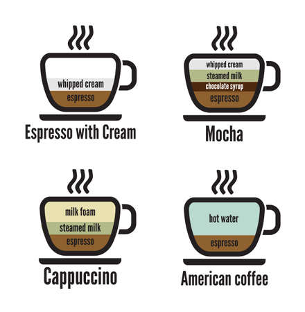 cappuccino: diagram types of coffee Illustration