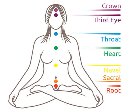 Yoga meditation chakras illustration