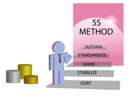 kaizen: Lean management 5S method concept. Person is standing on the staircase. At each step is given one step of  implementation method, which establishes order in the workplace and increase productivity. The podium is In the corner of the picture.