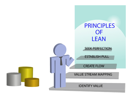 principle: Lean management principles concept. Person is standing on the staircase. At each step is given one principle of lean management. The podium is In the corner of the picture.