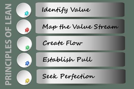 린 경영의 다섯 가지 원칙을 보여주는 벽 일러스트