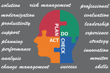 plan do check act: Puzzle head is divided into four parts. The individual parts have inscriptions Plan, Do, Check and Act. White words of management are on a gray background around the head.