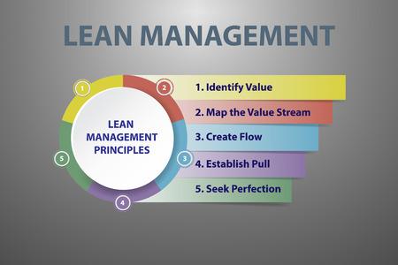 Lean management principes op de grijze achtergrond met licht in het midden van de vector Vector Illustratie