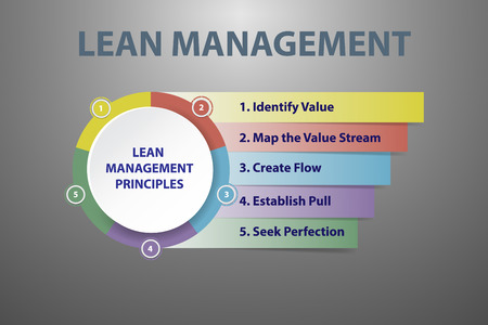 Lean management principles on the gray background with light in the middle of the vector