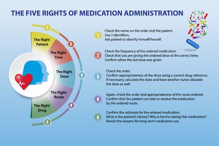 Presenation showing the five rights of medication administration.  The presentation is suitable for students, healthcare professionals, patients etc.