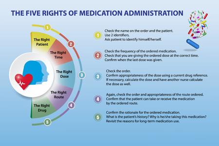 Presentatie met de vijf rechten van medicatie-administratie. De presentatie is geschikt voor studenten, zorgprofessionals, patiënten etc.