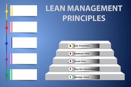 Unternehmenspräsentation mit Lean Management Principles als Treppe