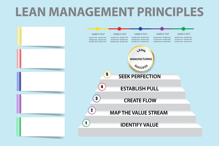 Corporate presentation showing Lean Management Principles as a staircase. You can write your text on blank rectangles and timeline.