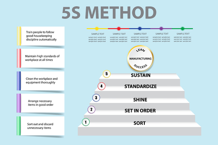 Corporate presentation showing 5S methodology in  Lean Manufacturing  as a staircase. You can write your text on blank rectangles and timeline. 矢量图像