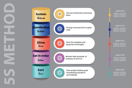Lean Management presentation showing 5S methodology as a colorful cylinders showing 5S methodology steps, rectangles with a description of each step and timeline ready for your text.