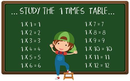 Multiplication Table Written on Chalk Board illustration