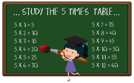 Mathematics Multiplication time Table on Blackboard illustration.