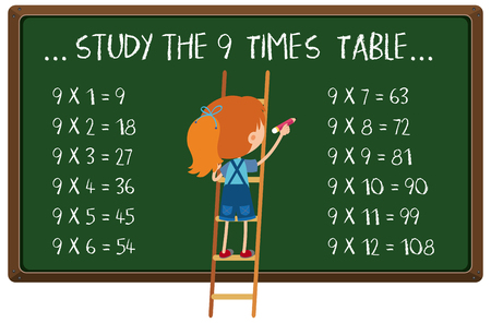 Mathematics times table on a blackboard illustration