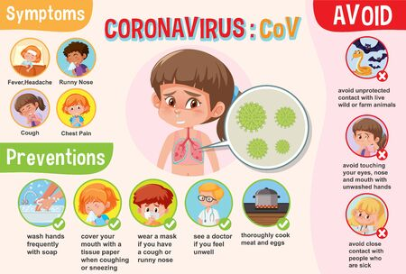 Diagram showing coronavirus with symptoms and preventions illustration Ilustración de vector