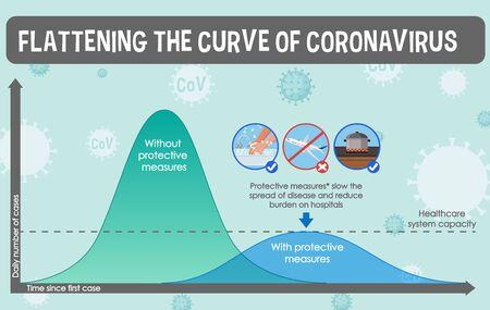 Coronavirus poster design with graph flattening the curve of coronavirus illustration